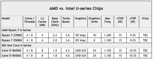 AMD kündigt mobile Version von Ryzen 7 an