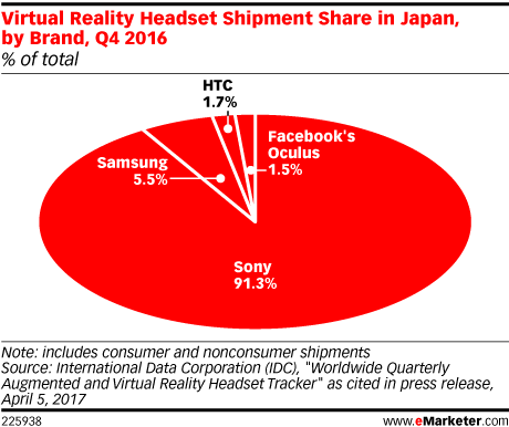 Virtual Reality: Sony dominiert klar in Japan